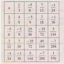 Giải bài 75 trang 39 sgk toán 6 tập 2