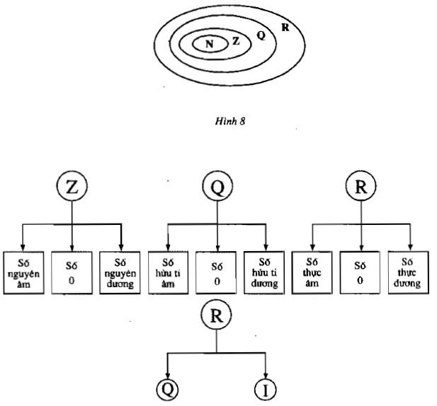 Ôn tập chương I: Giải bài 96 97 98 99 100 101 102 103 104 105 trang 48 49 50 sgk toán 7 tập 1