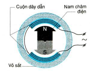 Bài 34: Máy phát điện xoay chiều